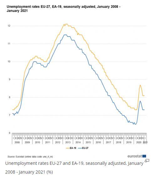 Nezamestnanosť v EU - vývoj