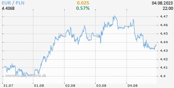 Euro pln forex online