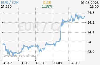 Stredoeurópske meny opäť slabnú ...