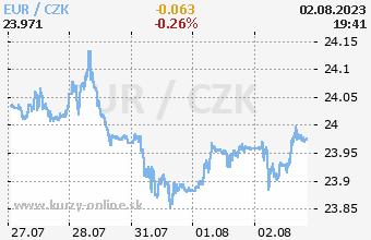 Graf EUR/CZK online