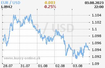Graf EUR/USD online